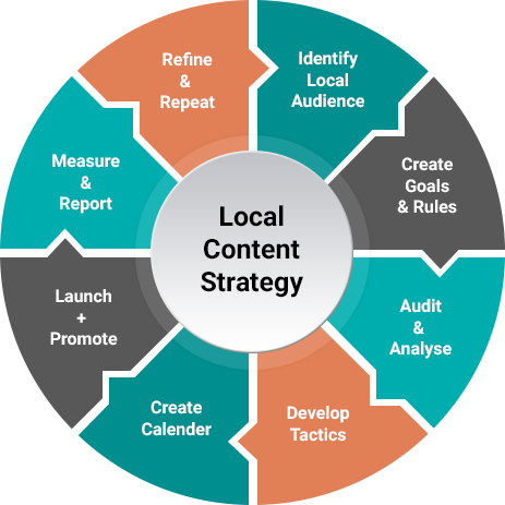 Local-Content - local SEO