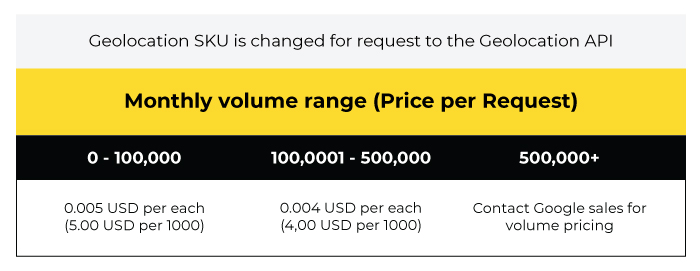 google maps api pricing range volume.png