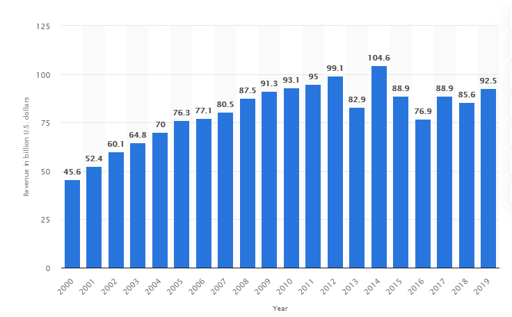 The global outsourcing industry amounted to $92.5 billion in 2019