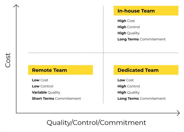 dedicated-team-to-a-remote-team-comparison-alternative-to-freelancers
