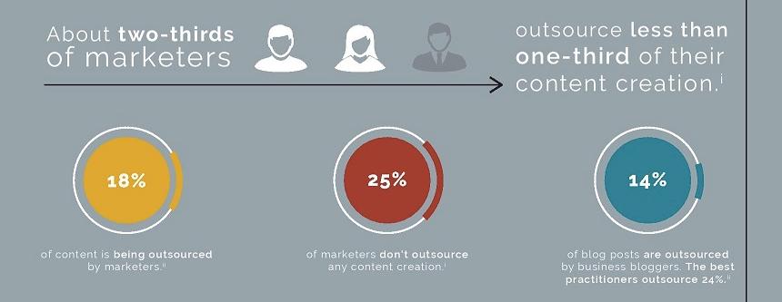 outsourcing digital marketing for startups