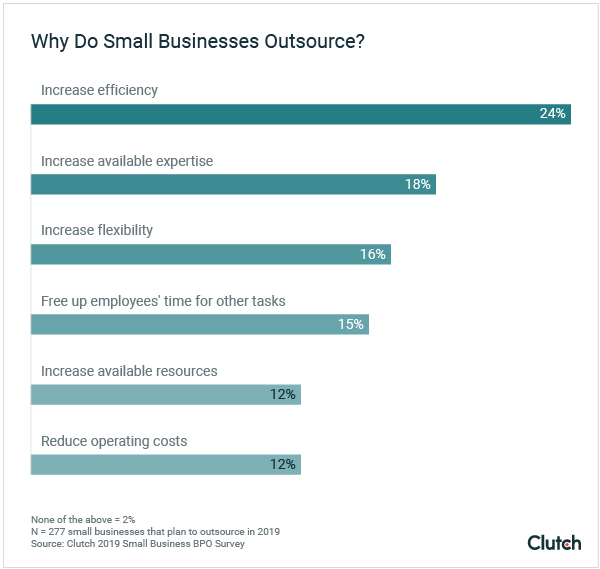 small-businesses-outsource-digital marketing