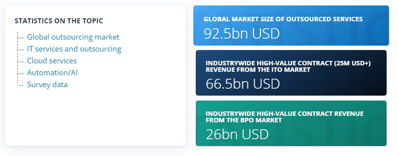 the global outsourcing market reached 92.5 billion U.S dollars in 2019