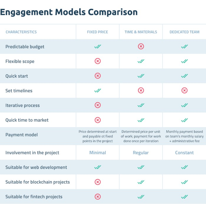 Engagement Models Comparison