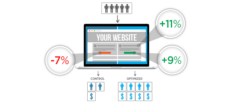dedicated ppc manager - Expert at Conversion Rate Optimization