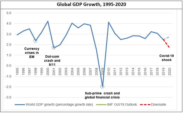 impact of COVID-19 Global GDP Growth