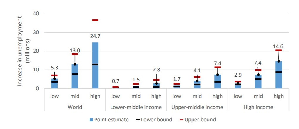 Impact of declining global growth on unemployment based on three scenarios, world and
