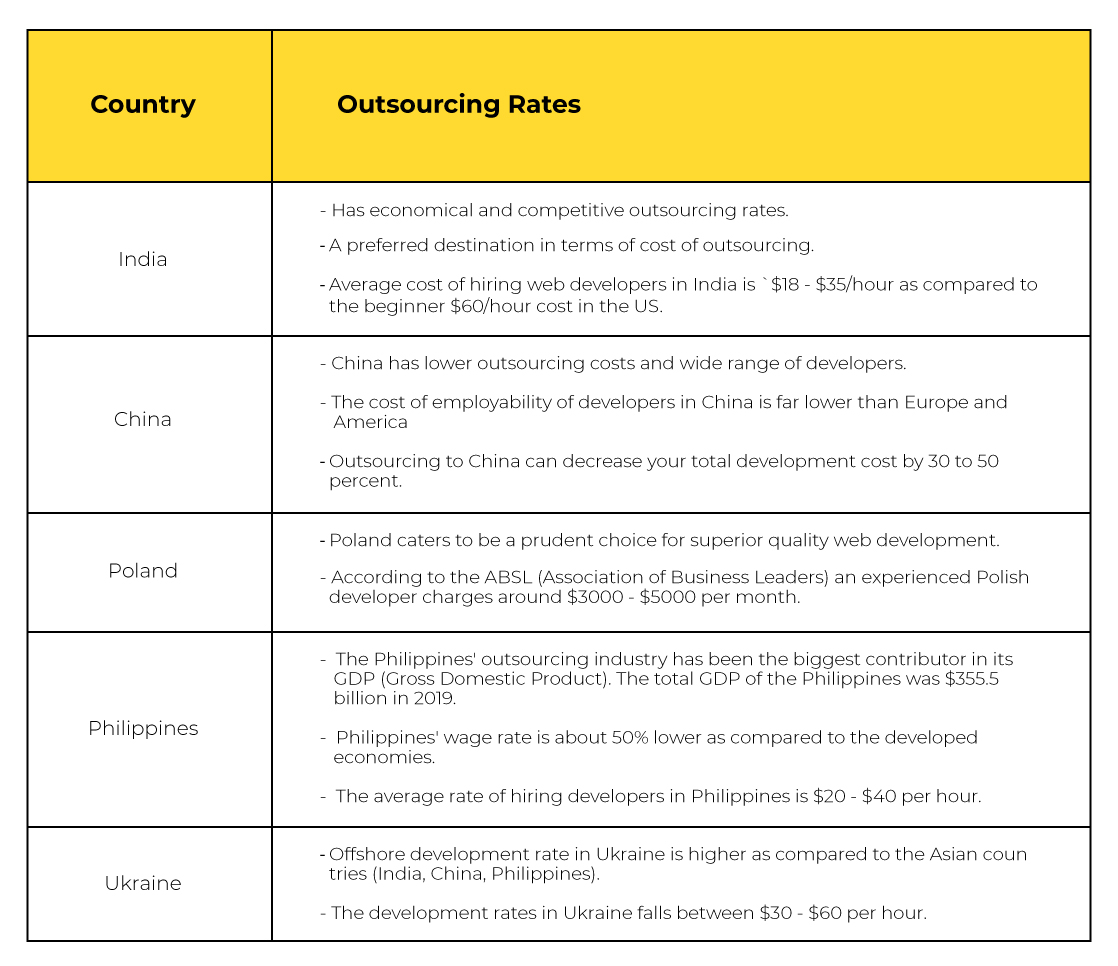 The Cost of Outsourcing Countries