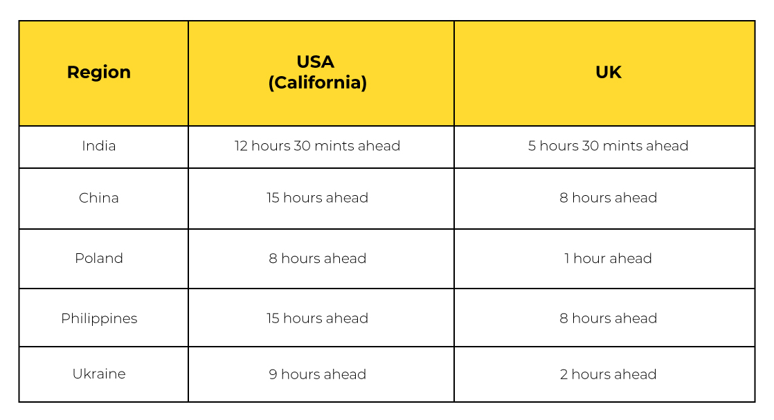 best outsourcing countries - Time Zone Differences