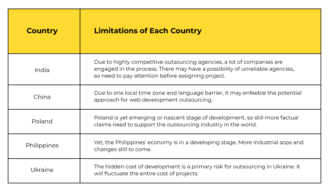 limitations-Best-Outsourcing-Countries-India-Philippines-China