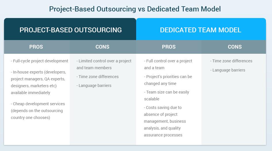 project-based model vs dedicated team model copy