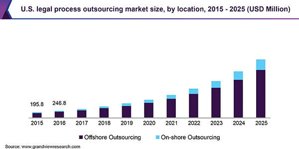 us-legal-process-outsourcing-market