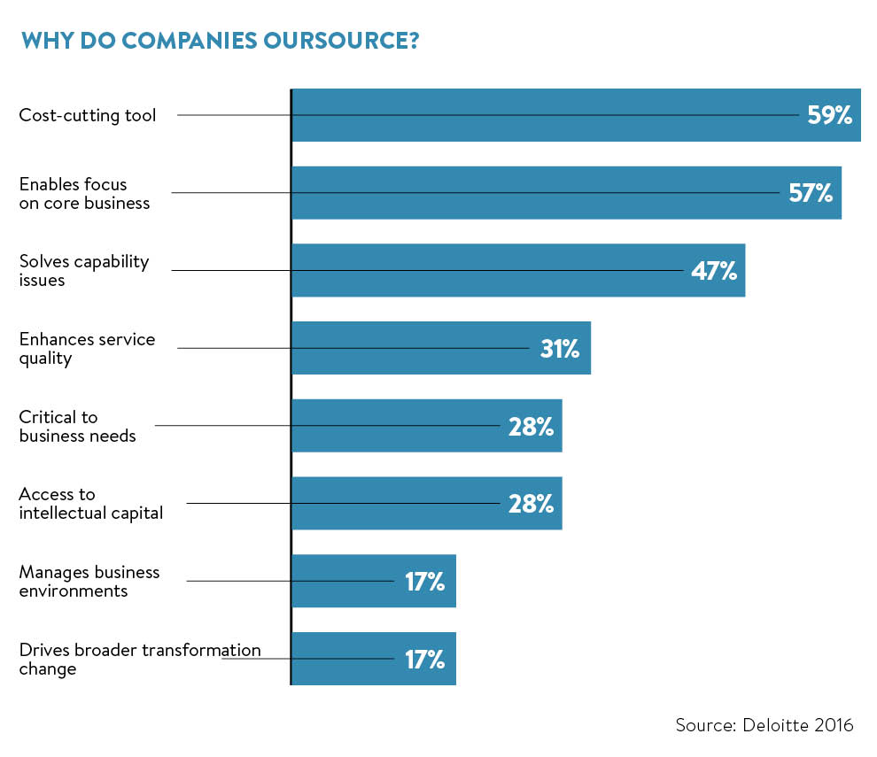 why companies outsource IT services to IT outsourcing company