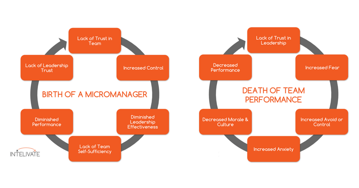 Do Not Micromanage