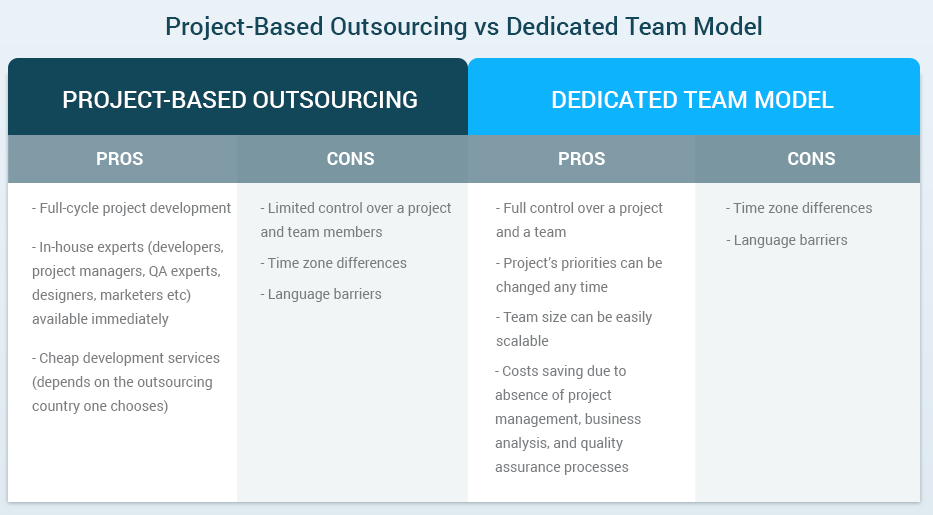 Project Based Outsourcing vs Dedicated Team Model
