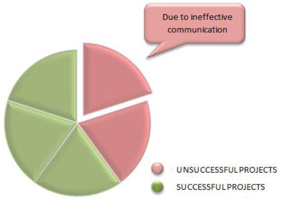 Use Effective Communication Tools