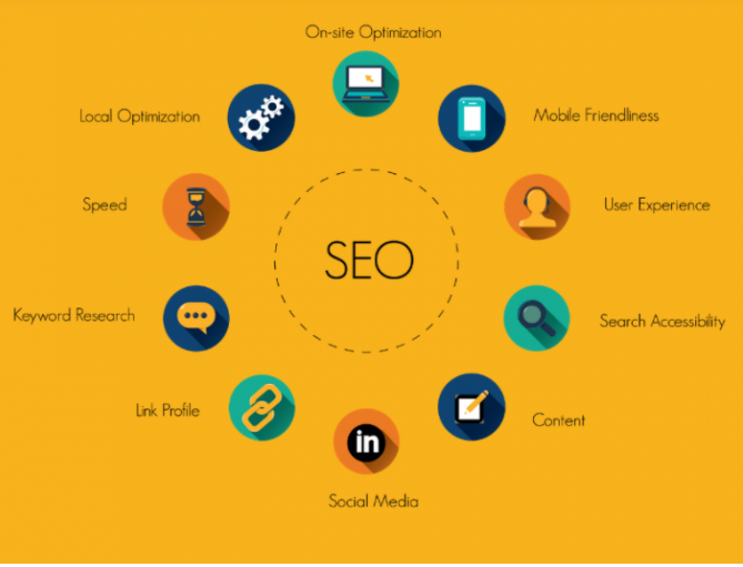 What Are The Different Elements Of An SEO Strategy
