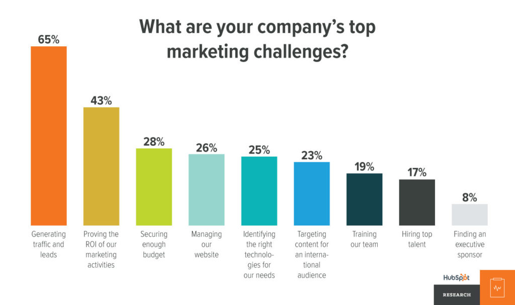 What Are Your Company's Top Marketing Challenges