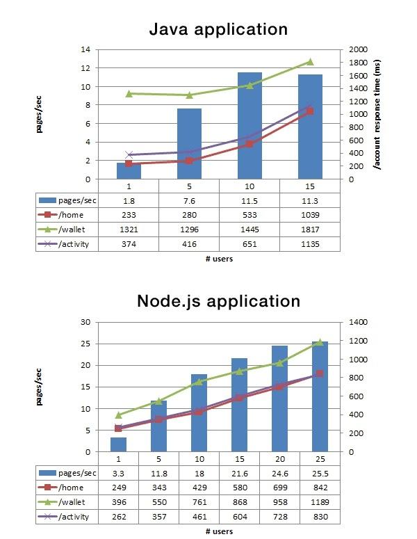 best nodejs performance