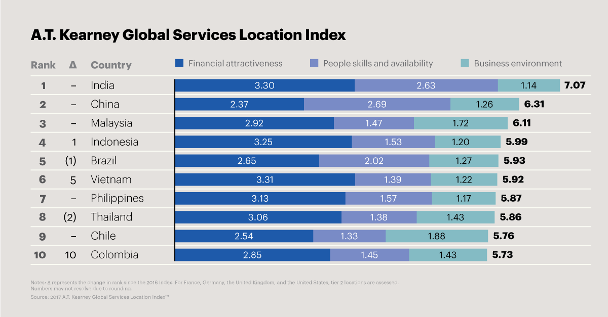 Choose The Right Location For Outsourcing Digital Services