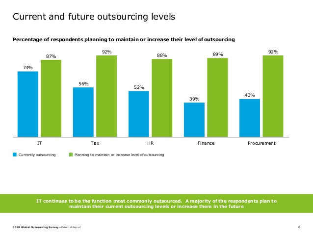 Current and Future Outsourcing Levels