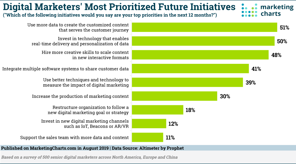 Digital Marketers Most Prioritized Future Initiatives