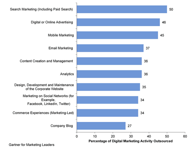 digital marketing outsourcing tasks main