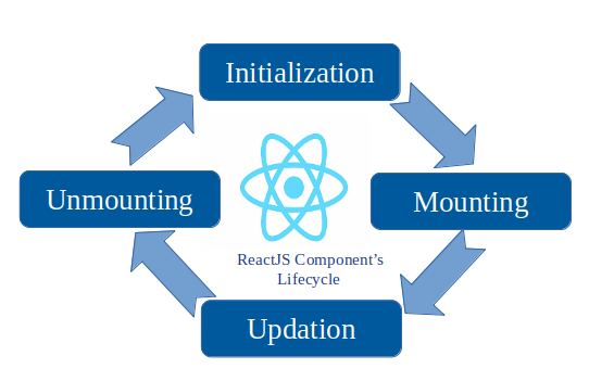 lifecycle of a React component