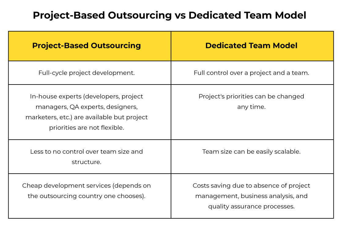 table for project-based vs dedicated team model outsourcing