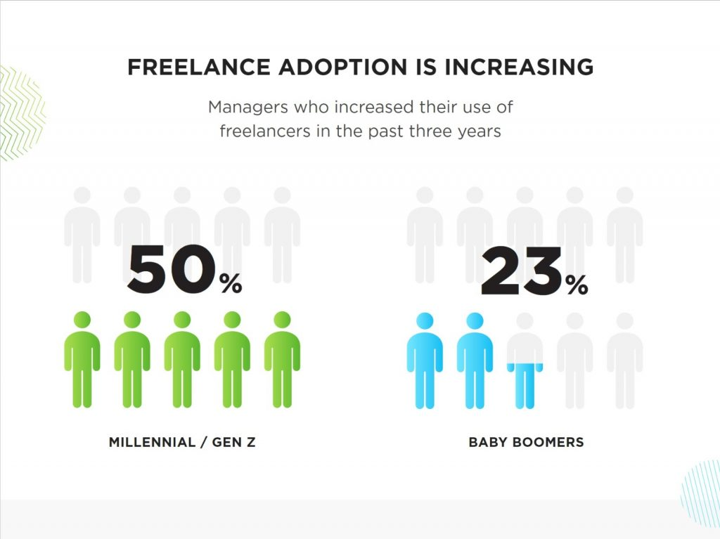 Freelance Adoption is Increasing