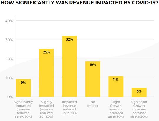 impact of covid-19 on digital agencies 2