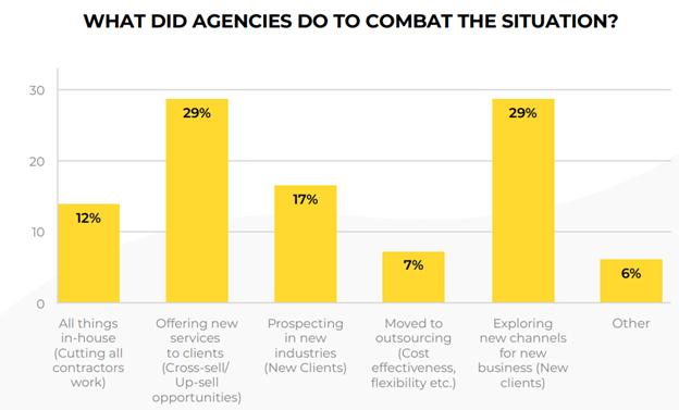 impact of covid-19 on digital agencies 3