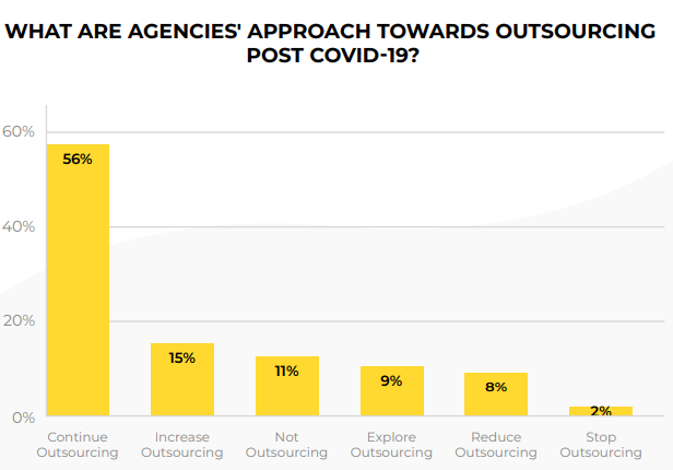 impact of covid-19 on digital agencies 4