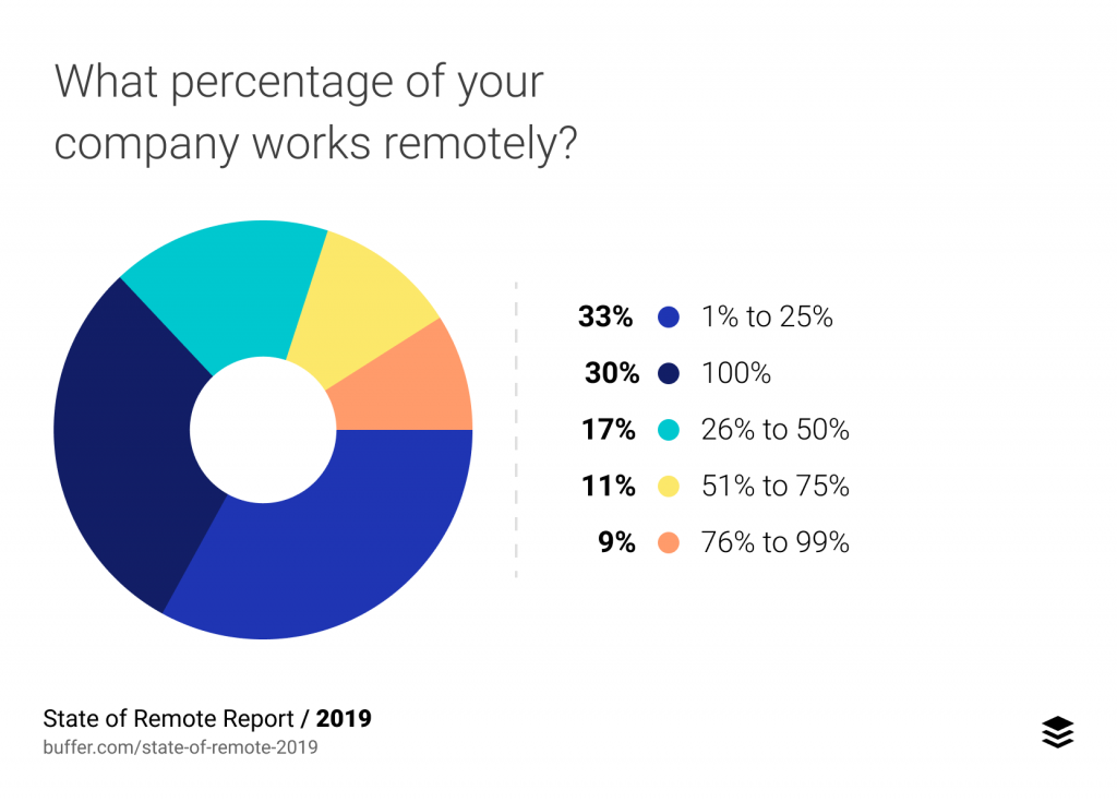 what-percent-of-company-works-remote-2019