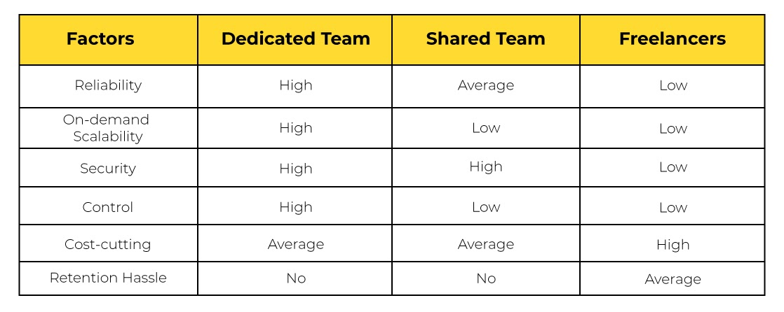 Dedicated Vs Freelance Vs Shared A Cost Comparison (1)