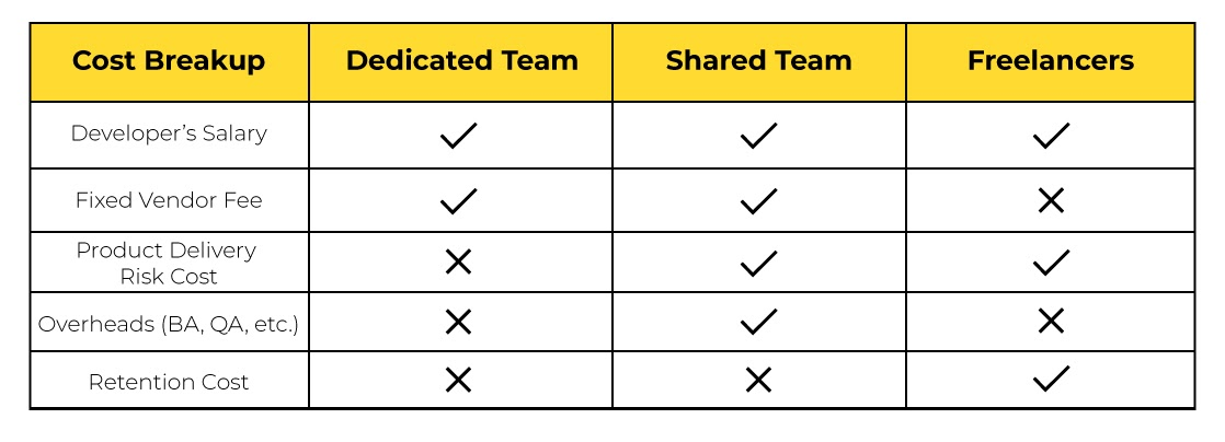 Dedicated Vs Freelance Vs Shared A Cost Comparison