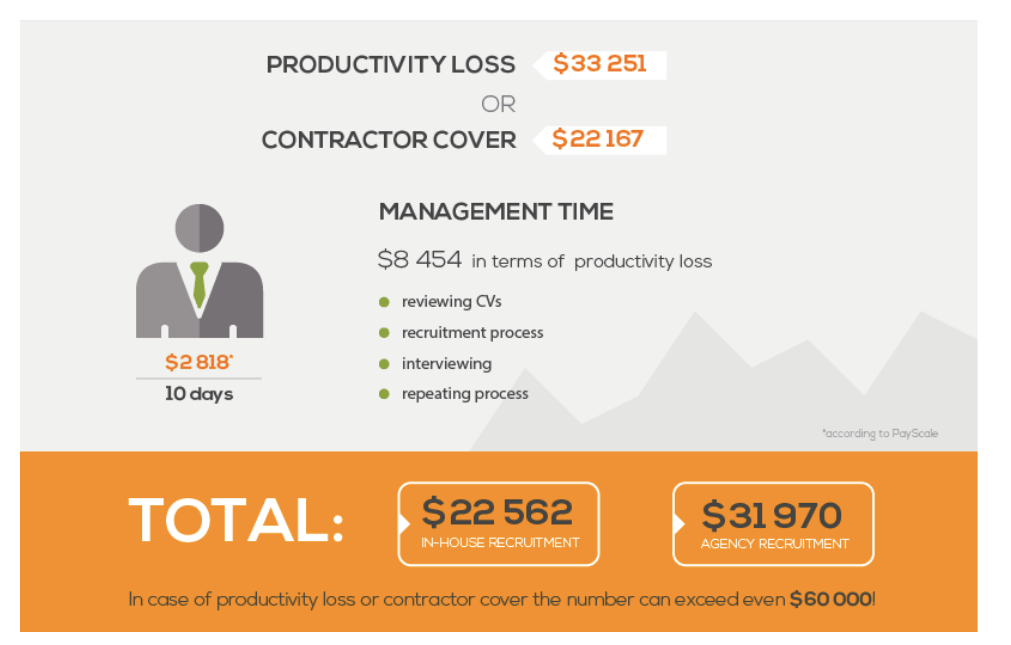 Productiveity loss or Contractor cover