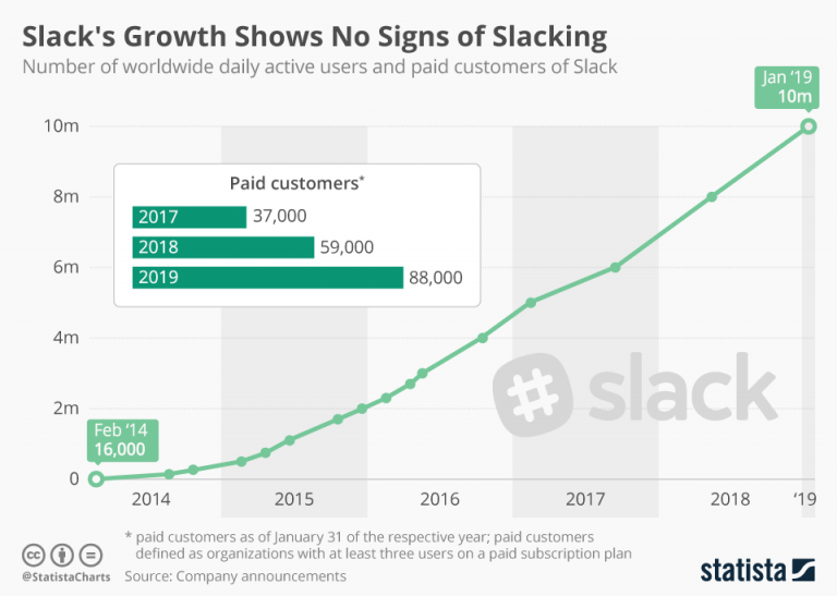 Slackss-Growth-Shows-No-Signs-of-Slacking-768x547