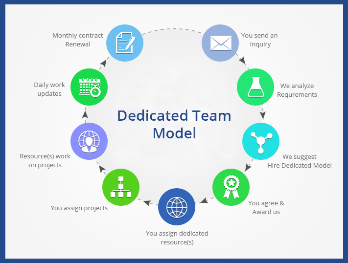 dedicated team model process