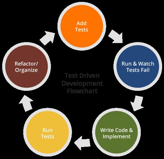 hire frontend developer testing and debugging