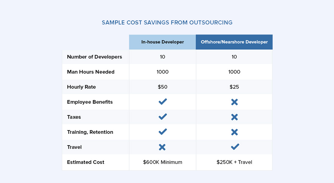 in-house vs offshore development team cost