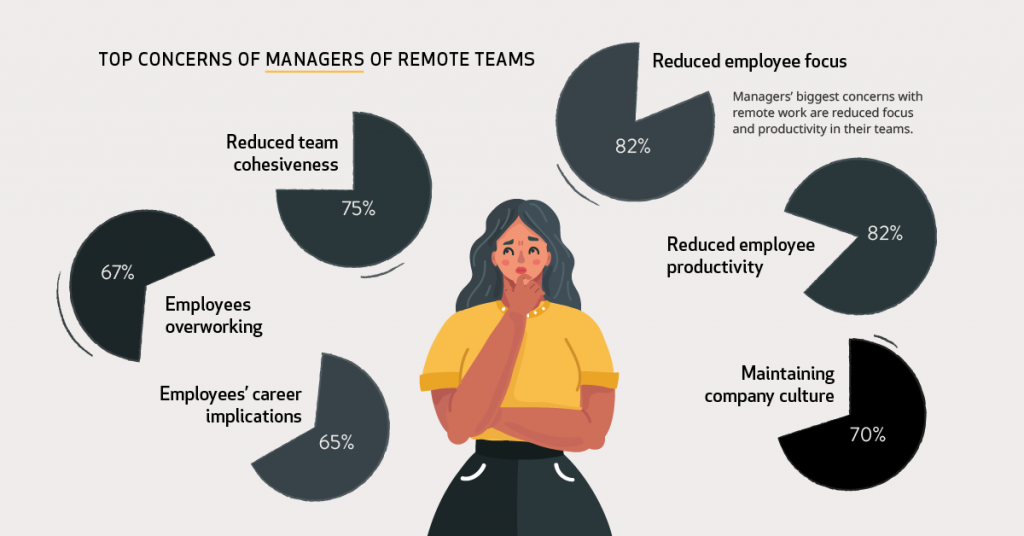Top Concerns of Managers of Remote teams