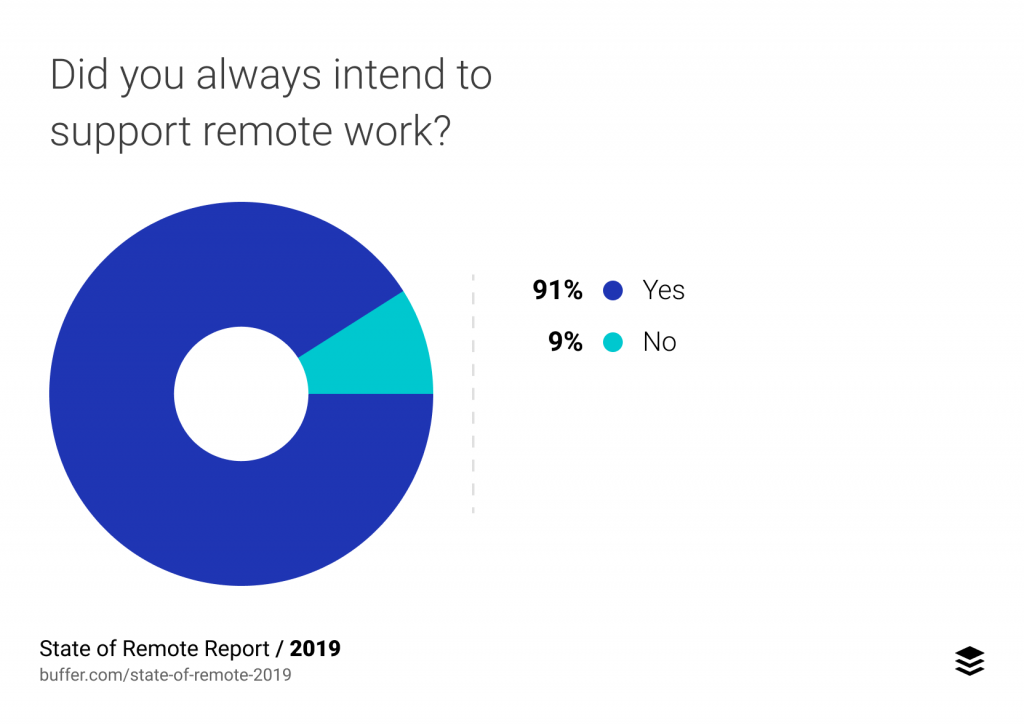remote team management - What business owners feel about remote work.