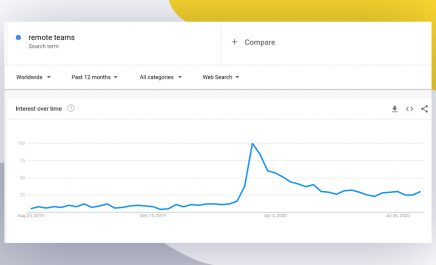 """Why Google Searches For """"Remote Teams"""" Increased By 1150% During COVID?"""