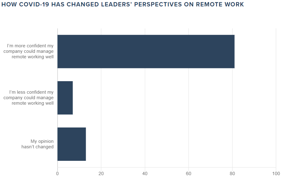 Leaders Perspectives on Remote Work
