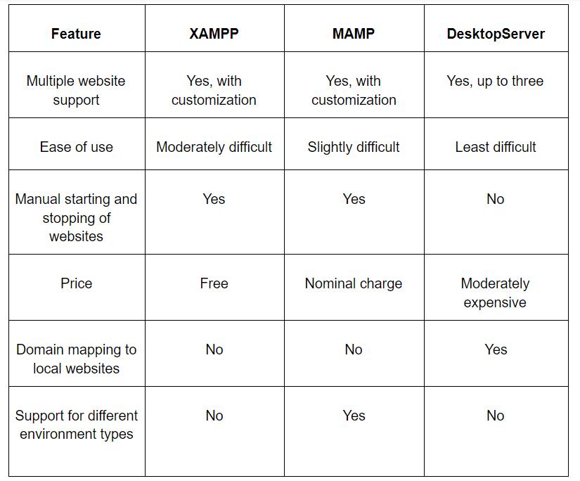 XAMPP vs MAMP vs DesktopServer comparison table