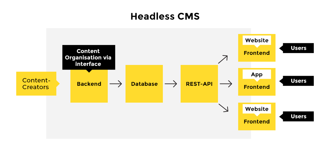 headless cms flowchart