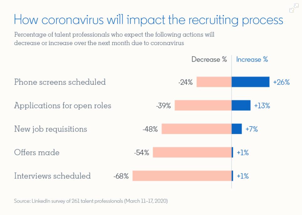 Impact of coronavirus on recruiting
