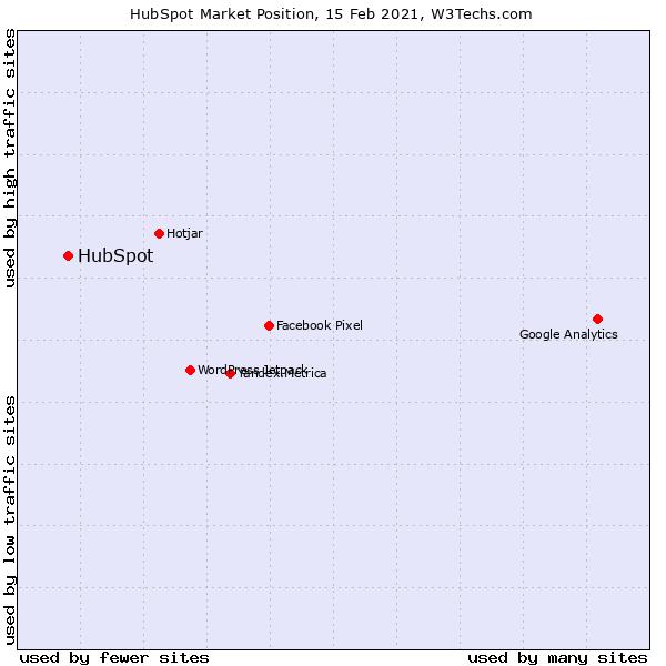 hubspot market position