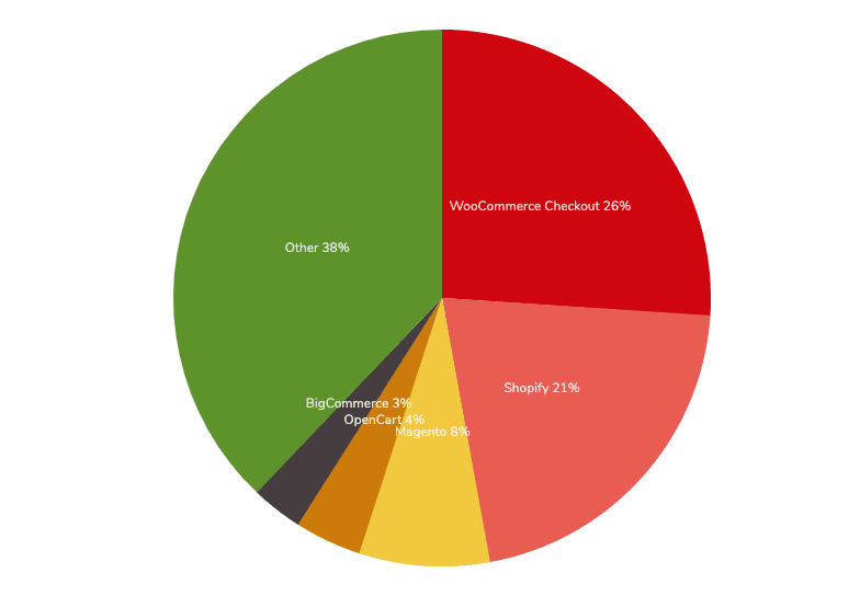 pie chart about woocommerce market share